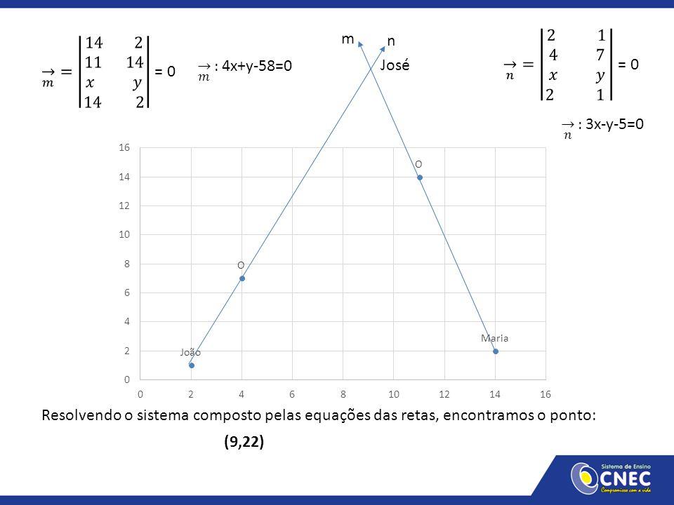 m 𝑛 = 2 1 4 7 𝑥 𝑦 2 1 = 0. 𝑚 = 14 2 11 14 𝑥 𝑦 14 2 = 0.