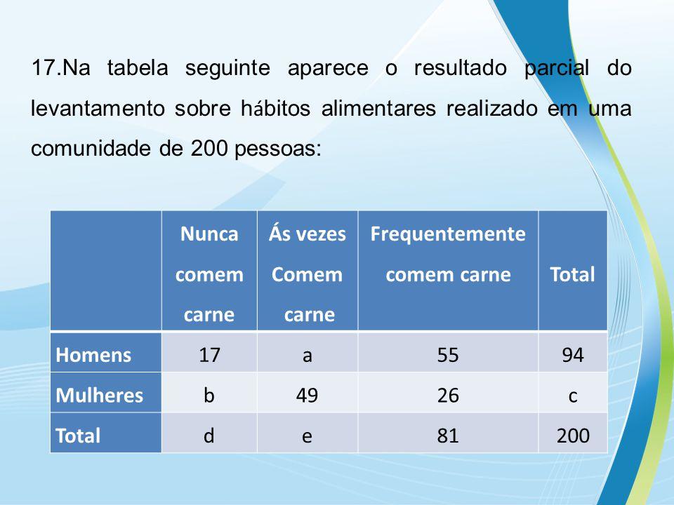 17.Na tabela seguinte aparece o resultado parcial do levantamento sobre hábitos alimentares realizado em uma comunidade de 200 pessoas: