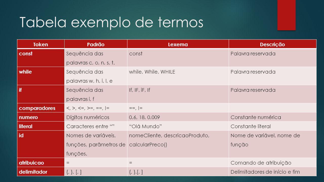 Tabela exemplo de termos