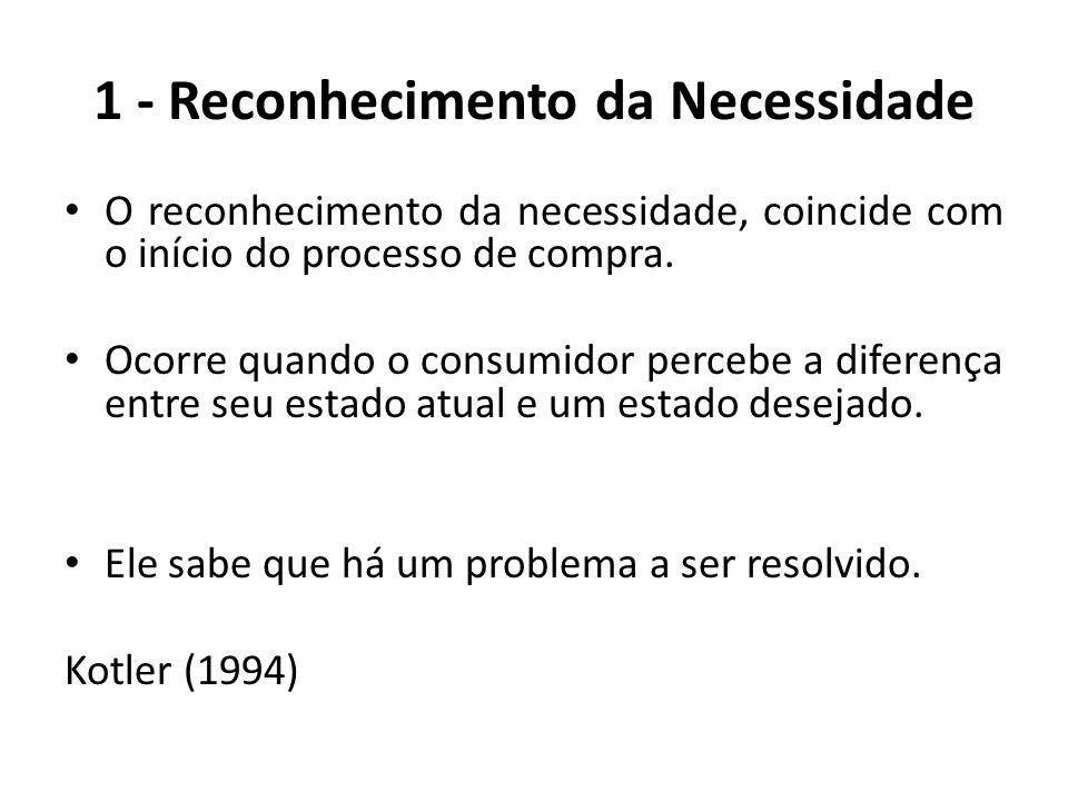 1 - Reconhecimento da Necessidade