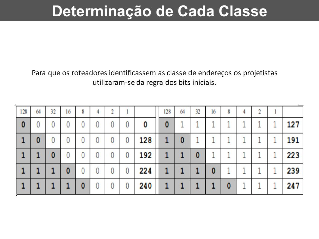Determinação de Cada Classe