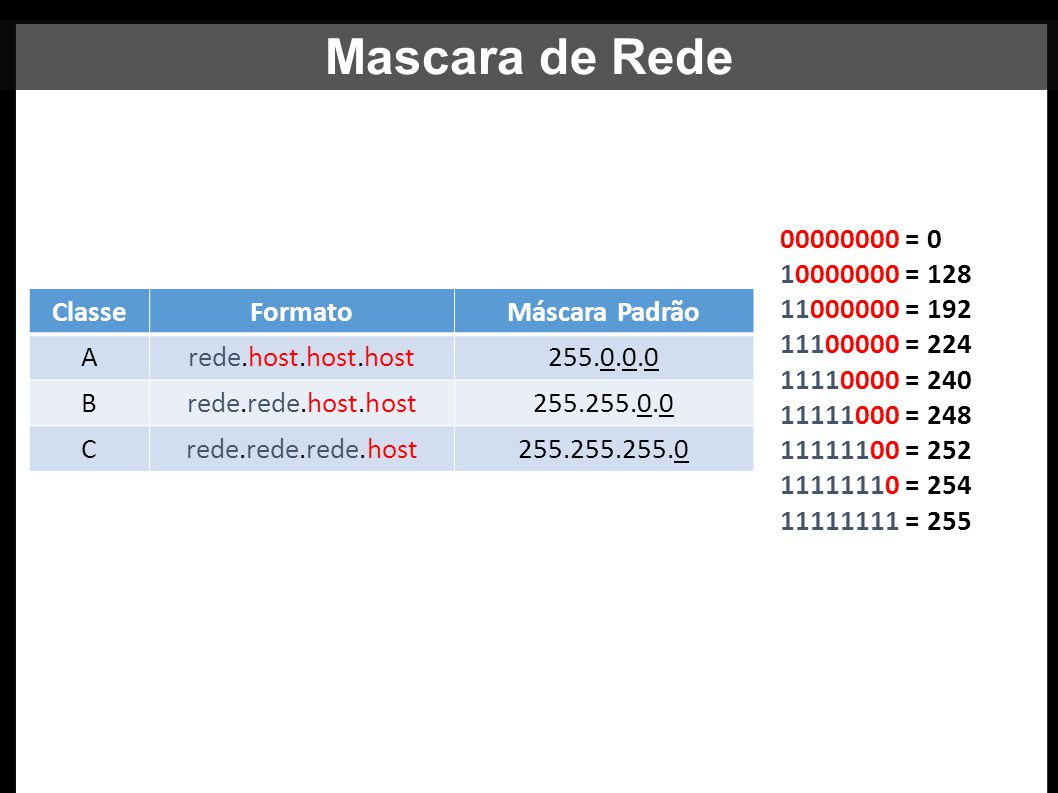 Mascara de Rede Máscara de Rede 00000000 = 0 10000000 = 128