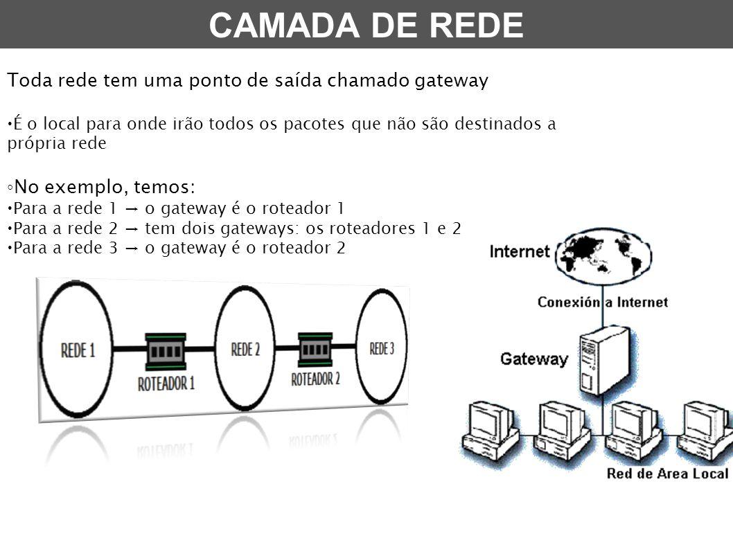 CAMADA DE REDE Toda rede tem uma ponto de saída chamado gateway
