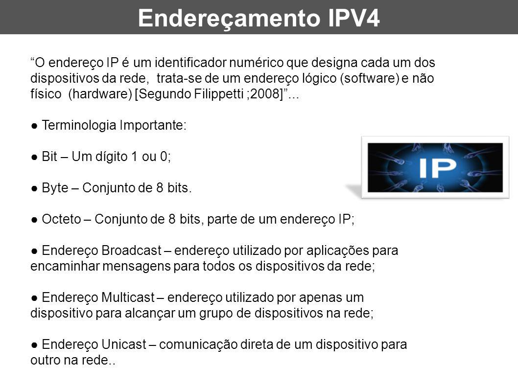 Endereçamento IPV4