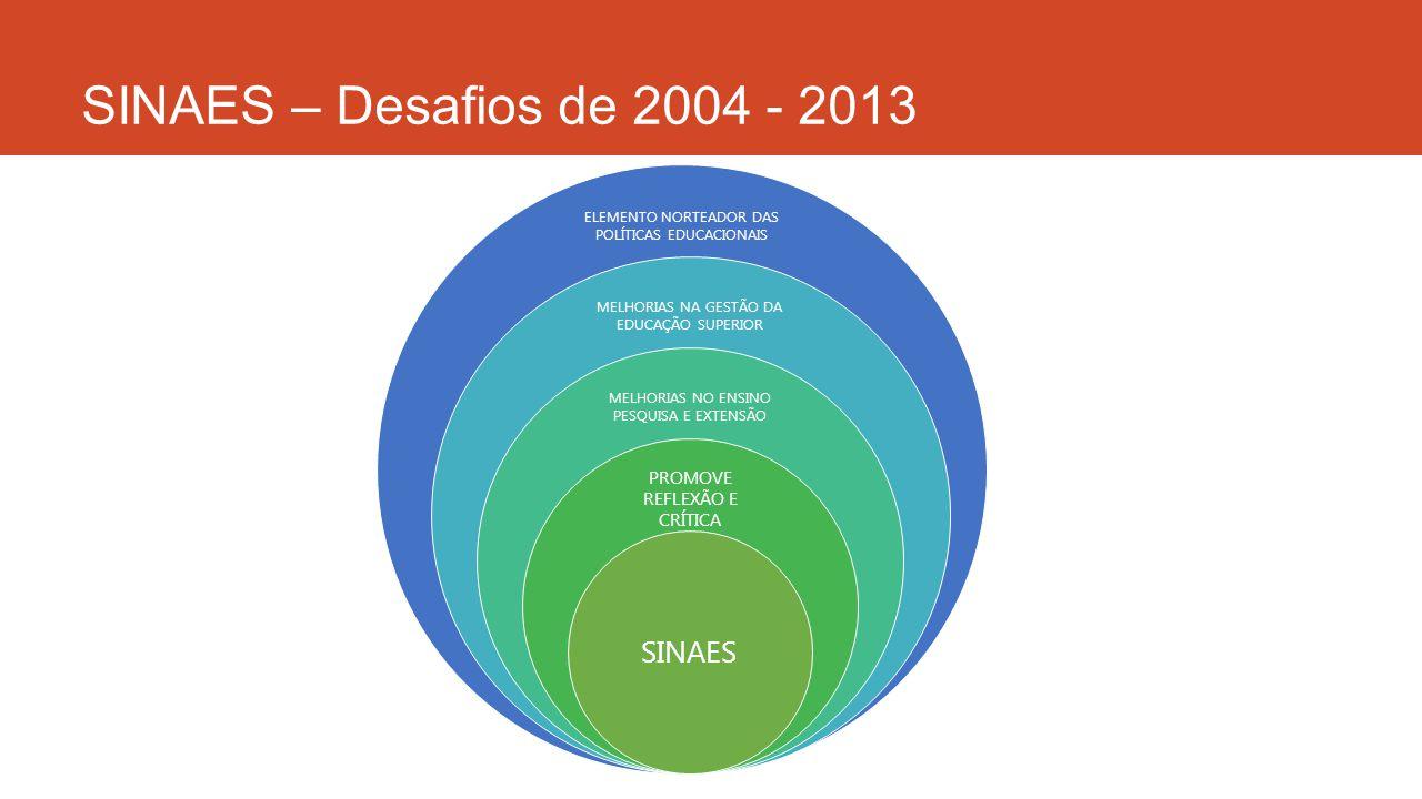 SINAES – Desafios de 2004 - 2013 SINAES PROMOVE REFLEXÃO E CRÍTICA