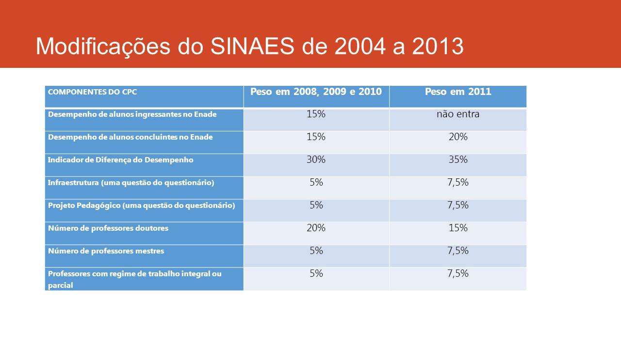 Modificações do SINAES de 2004 a 2013