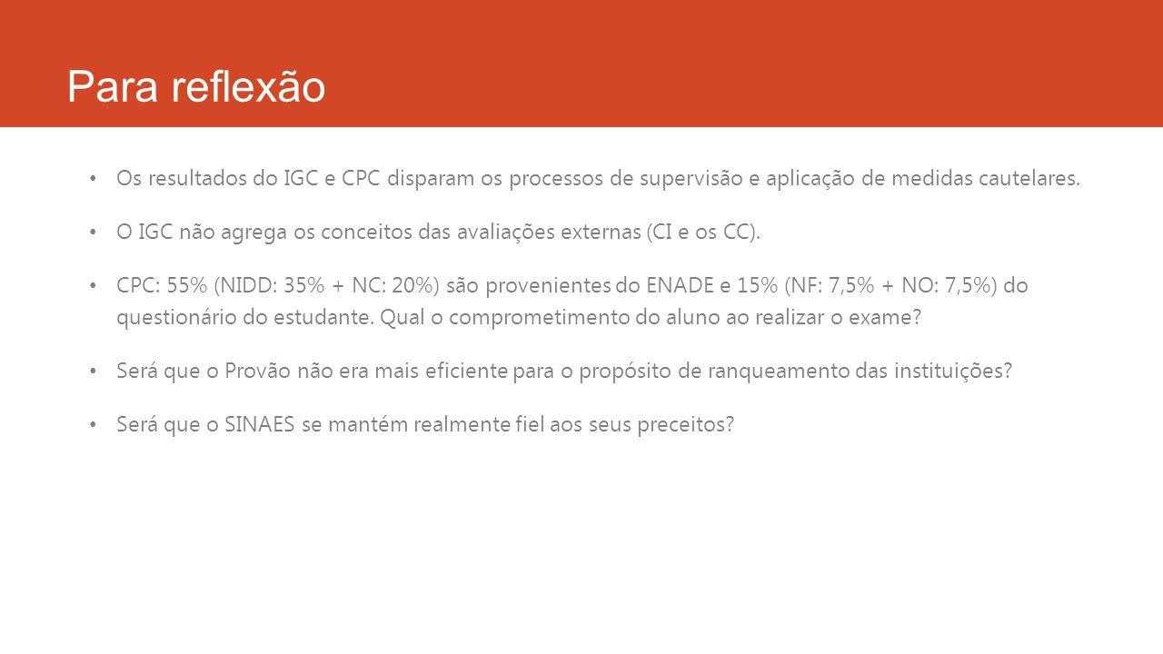 Para reflexão Os resultados do IGC e CPC disparam os processos de supervisão e aplicação de medidas cautelares.