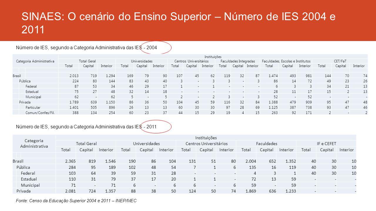 SINAES: O cenário do Ensino Superior – Número de IES 2004 e 2011
