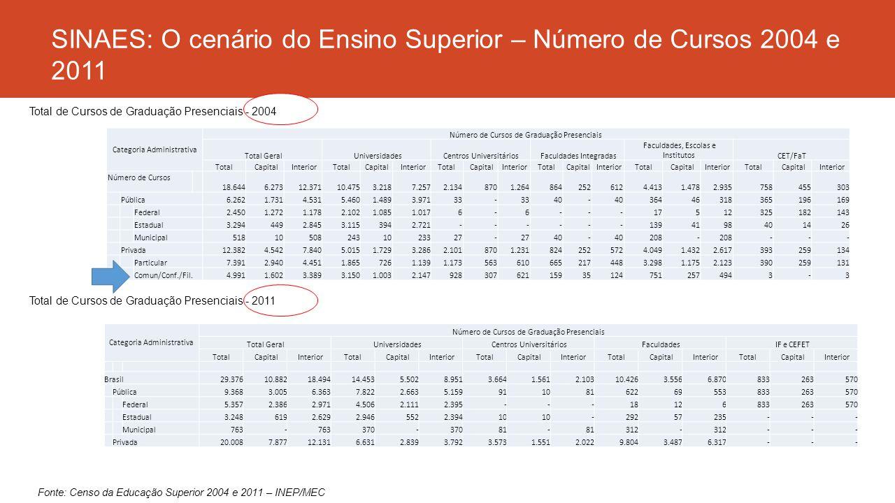 SINAES: O cenário do Ensino Superior – Número de Cursos 2004 e 2011