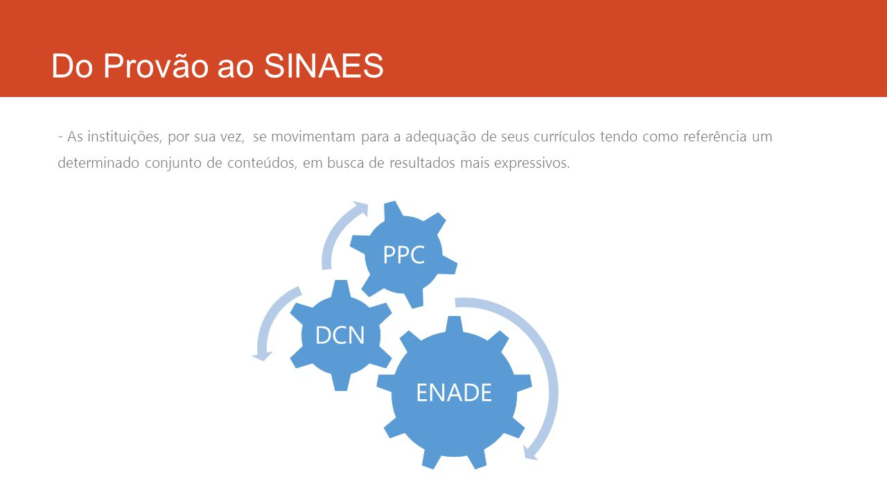 Do Provão ao SINAES