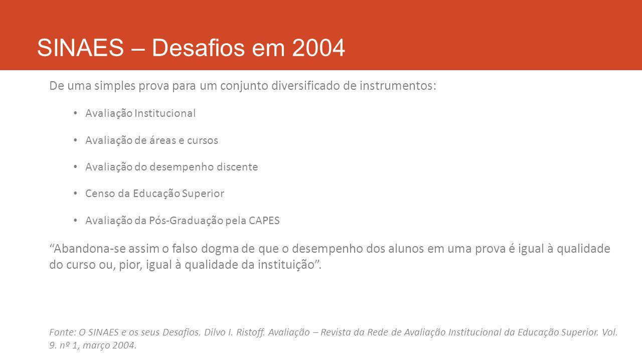 SINAES – Desafios em 2004 De uma simples prova para um conjunto diversificado de instrumentos: Avaliação Institucional.