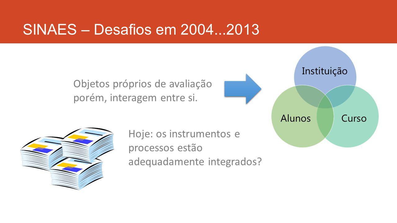SINAES – Desafios em 2004...2013 Instituição. Curso. Alunos. Objetos próprios de avaliação porém, interagem entre si.