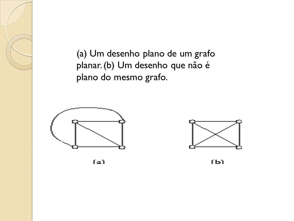 (a) Um desenho plano de um grafo planar