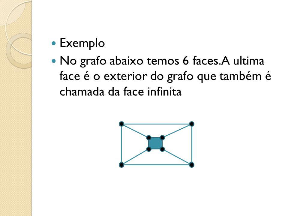 Exemplo No grafo abaixo temos 6 faces.A ultima face é o exterior do grafo que também é chamada da face infinita.