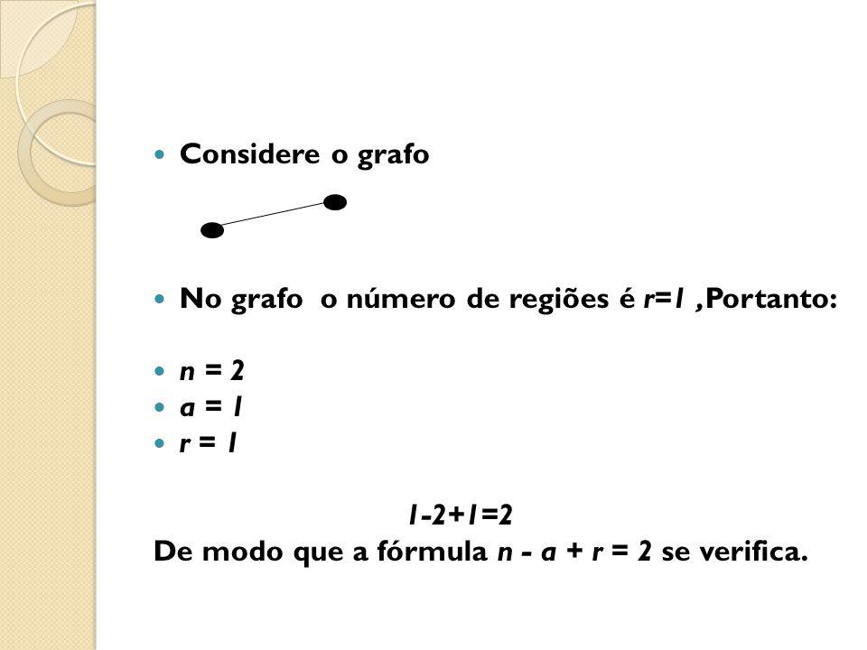 Considere o grafo No grafo o número de regiões é r=1 ,Portanto: n = 2. a = 1. r = 1. 1-2+1=2.