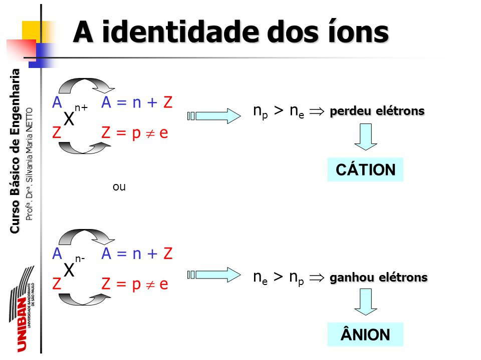 A identidade dos íons X X A Z A = n + Z Z = p  e