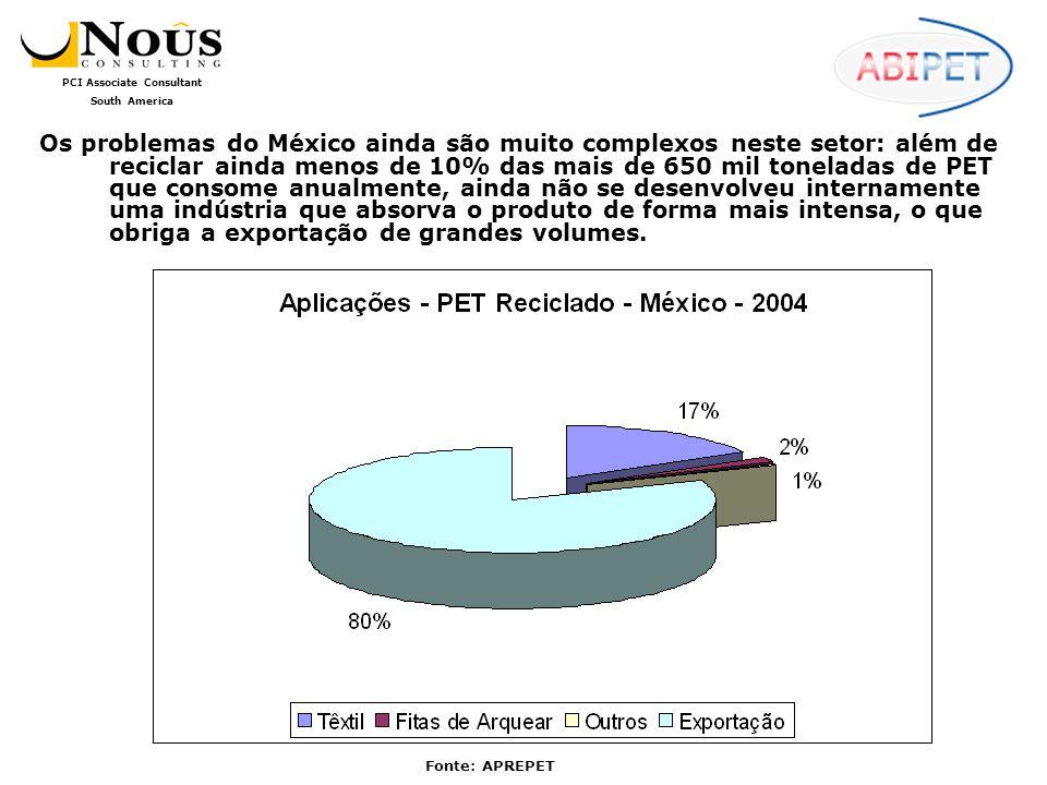 Os problemas do México ainda são muito complexos neste setor: além de reciclar ainda menos de 10% das mais de 650 mil toneladas de PET que consome anualmente, ainda não se desenvolveu internamente uma indústria que absorva o produto de forma mais intensa, o que obriga a exportação de grandes volumes.
