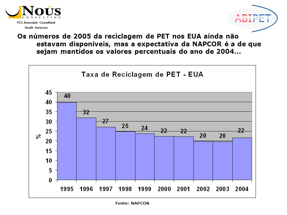 Os números de 2005 da reciclagem de PET nos EUA ainda não estavam disponíveis, mas a expectativa da NAPCOR é a de que sejam mantidos os valores percentuais do ano de 2004...