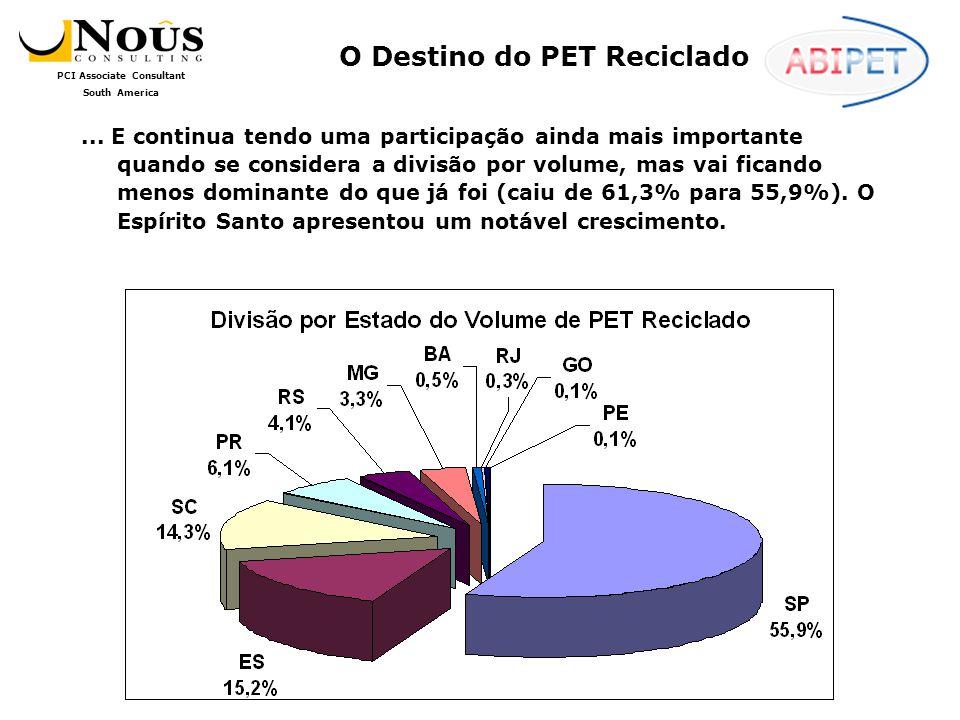 O Destino do PET Reciclado