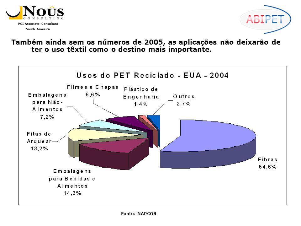 Também ainda sem os números de 2005, as aplicações não deixarão de ter o uso têxtil como o destino mais importante.