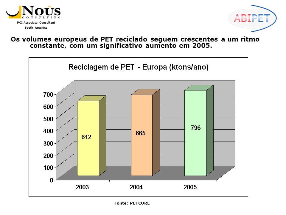 Os volumes europeus de PET reciclado seguem crescentes a um ritmo constante, com um significativo aumento em 2005.
