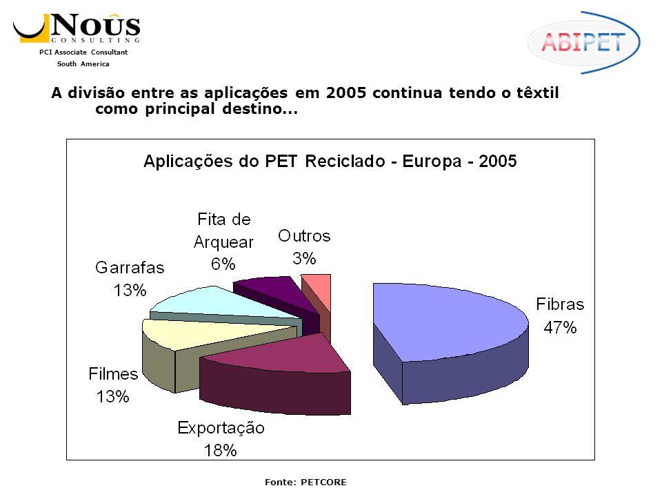 A divisão entre as aplicações em 2005 continua tendo o têxtil como principal destino...