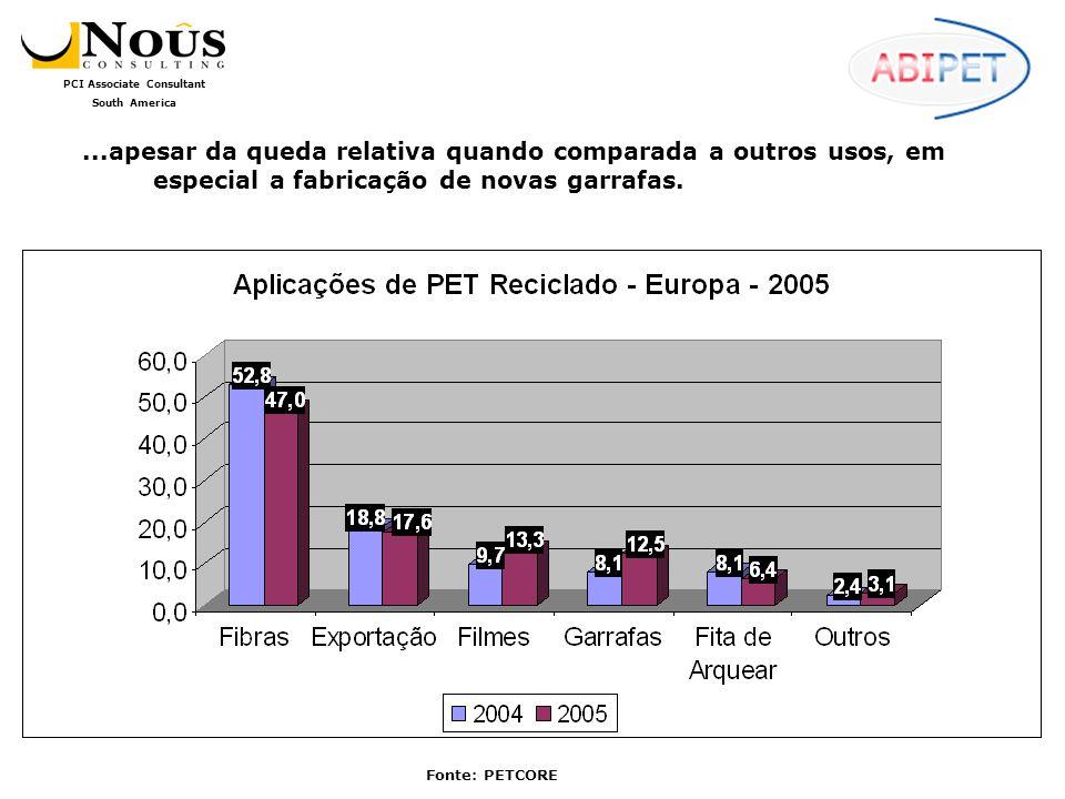 ...apesar da queda relativa quando comparada a outros usos, em especial a fabricação de novas garrafas.