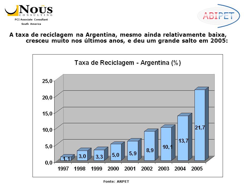 A taxa de reciclagem na Argentina, mesmo ainda relativamente baixa, cresceu muito nos últimos anos, e deu um grande salto em 2005: