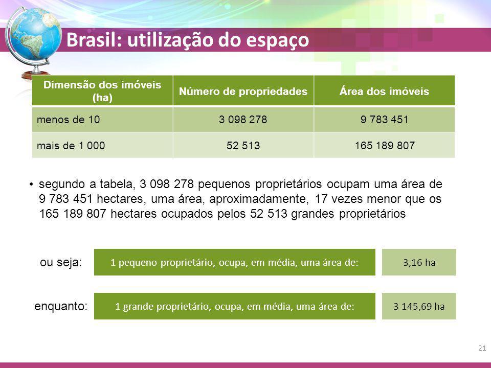 Dimensão dos imóveis (ha) Número de propriedades