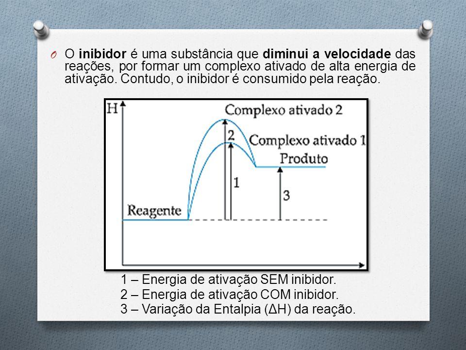 O inibidor é uma substância que diminui a velocidade das reações, por formar um complexo ativado de alta energia de ativação. Contudo, o inibidor é consumido pela reação.