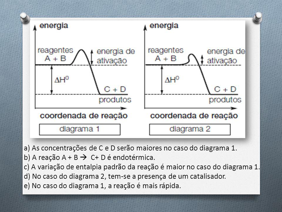 a) As concentrações de C e D serão maiores no caso do diagrama 1.