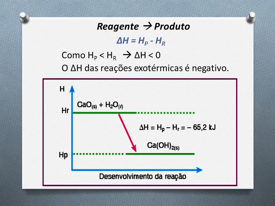 Reagente  Produto ΔH = HP - HR Como HP < HR  ΔH < 0