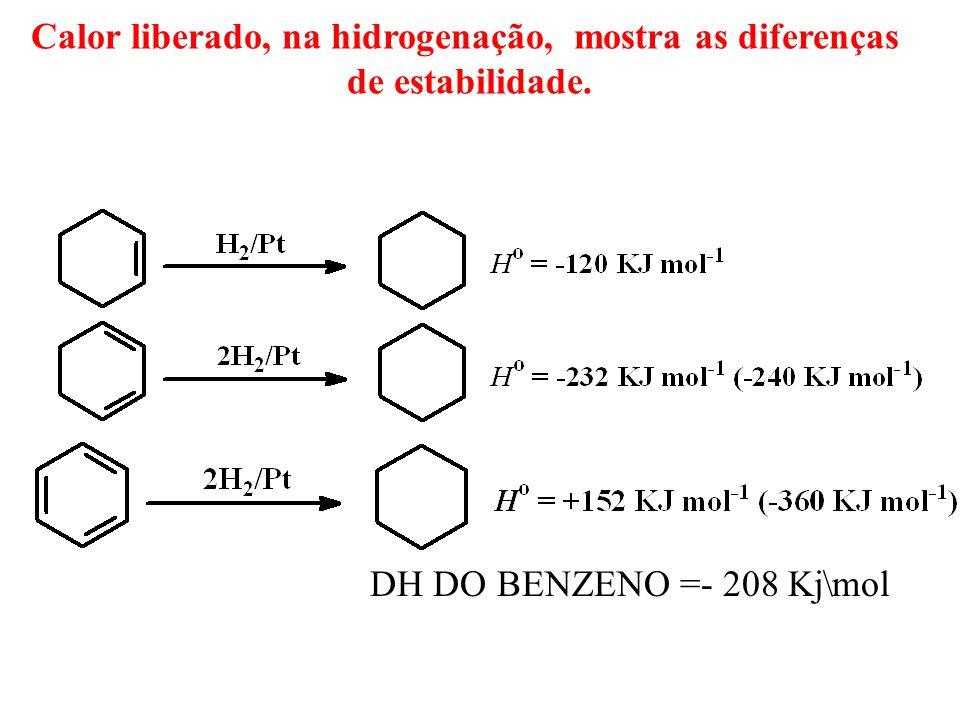 Calor liberado, na hidrogenação, mostra as diferenças