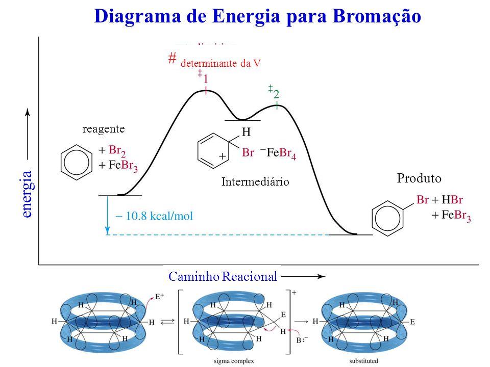 Diagrama de Energia para Bromação