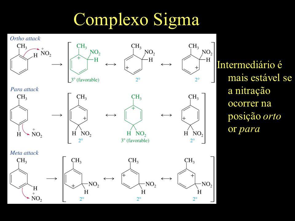 Complexo Sigma Intermediário é mais estável se a nitração ocorrer na posição orto or para