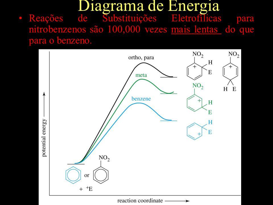 Diagrama de Energia Reações de Substituições Eletrofílicas para nitrobenzenos são 100,000 vezes mais lentas do que para o benzeno.