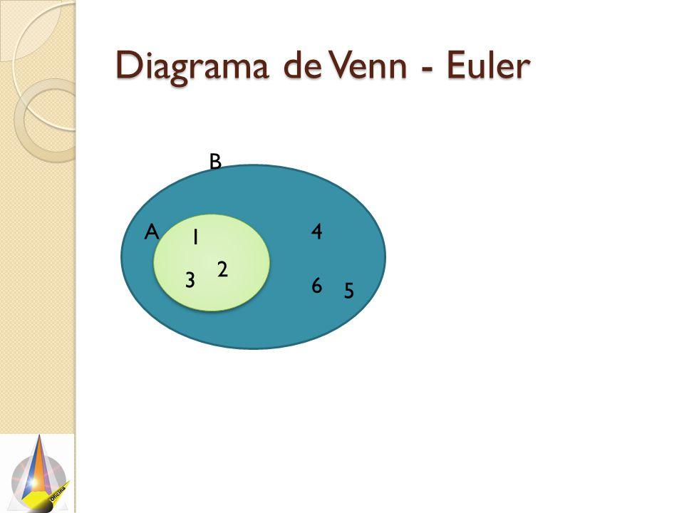Diagrama de Venn - Euler