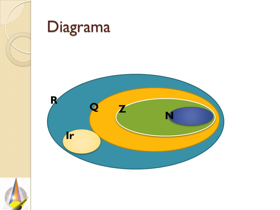 Diagrama R Q Z N Ir