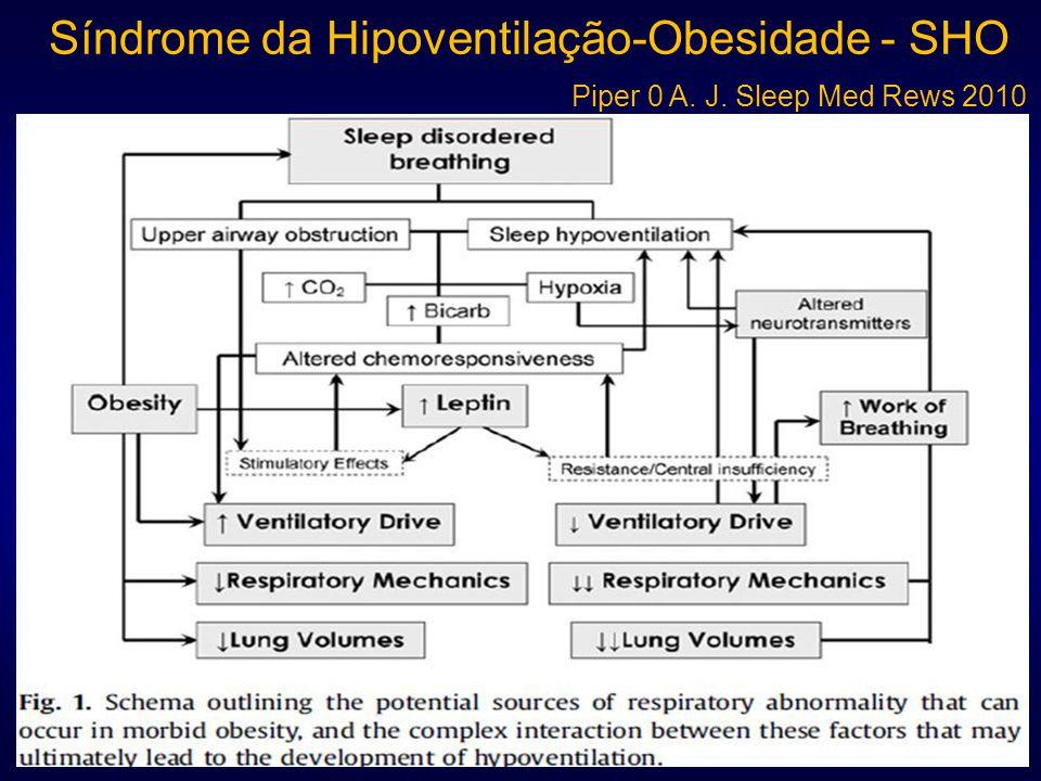 Síndrome da Hipoventilação-Obesidade - SHO