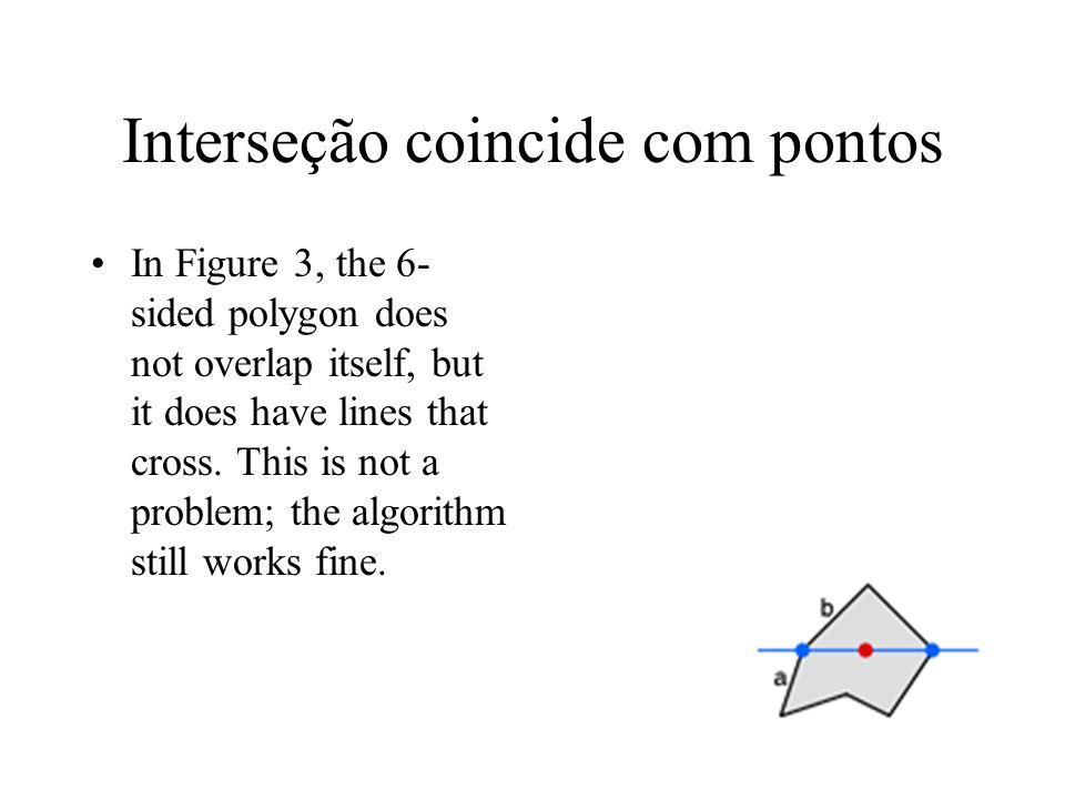 Interseção coincide com pontos