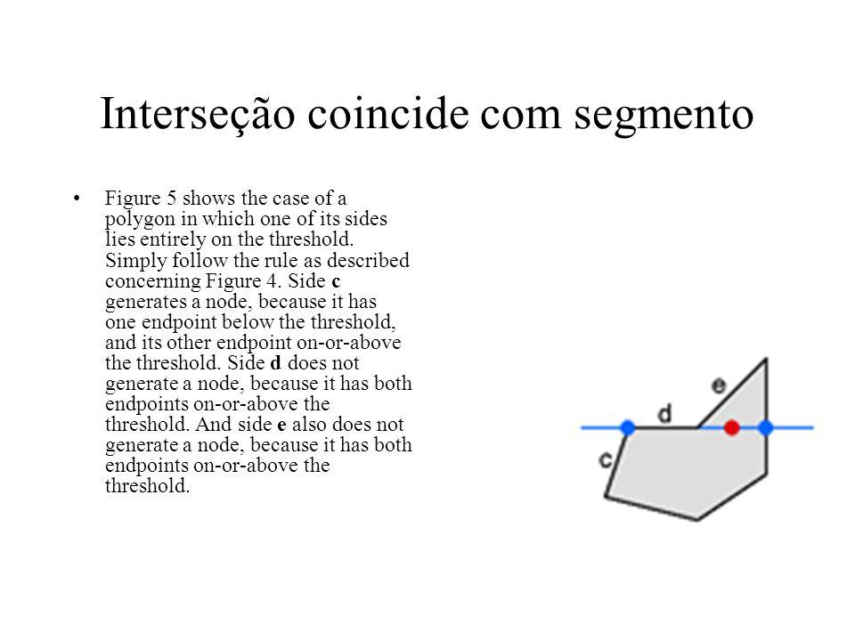 Interseção coincide com segmento