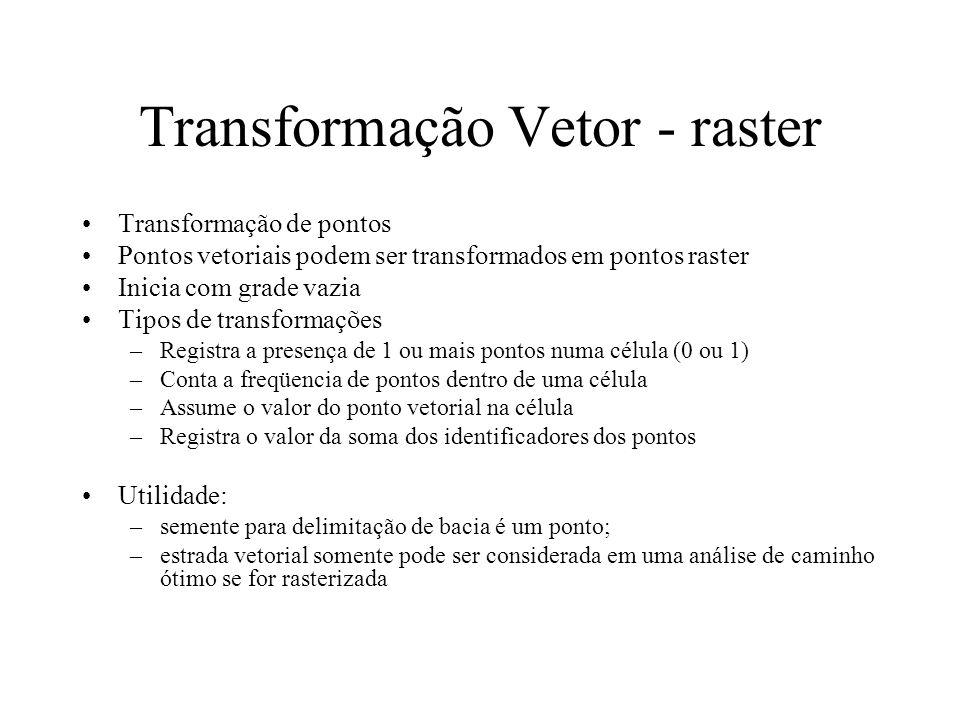Transformação Vetor - raster