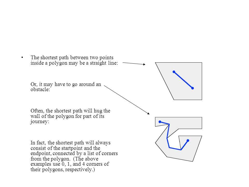 The shortest path between two points inside a polygon may be a straight line: Or, it may have to go around an obstacle: Often, the shortest path will hug the wall of the polygon for part of its journey: In fact, the shortest path will always consist of the startpoint and the endpoint, connected by a list of corners from the polygon. (The above examples use 0, 1, and 4 corners of their polygons, respectively.)