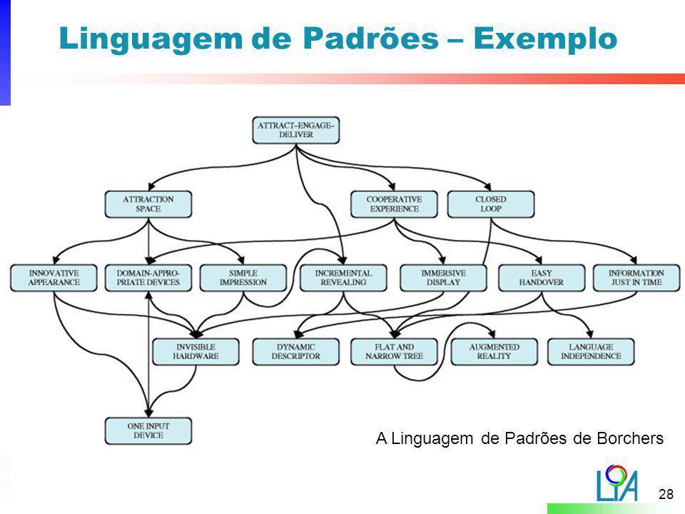 Linguagem de Padrões – Exemplo