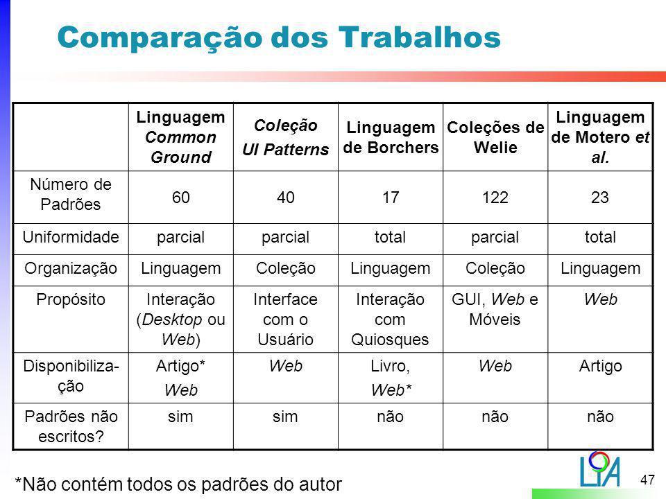Comparação dos Trabalhos