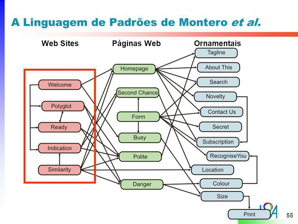 A Linguagem de Padrões de Montero et al.