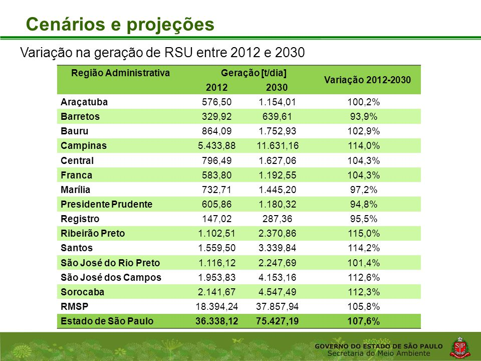 Cenários e projeções Variação na geração de RSU entre 2012 e 2030