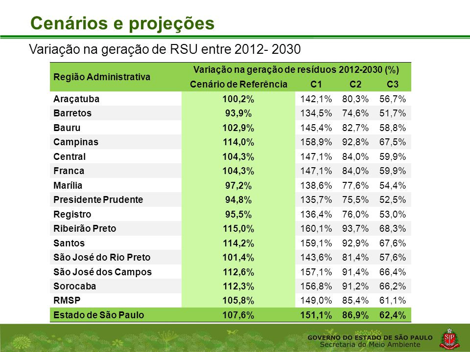 Variação na geração de resíduos 2012-2030 (%)