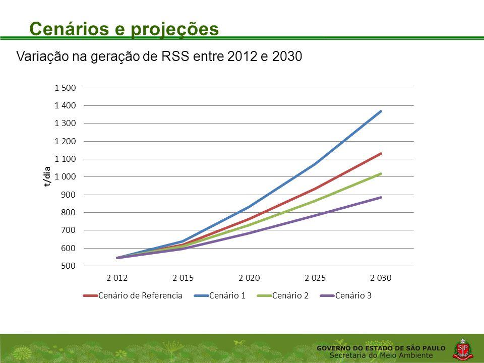 Cenários e projeções Variação na geração de RSS entre 2012 e 2030