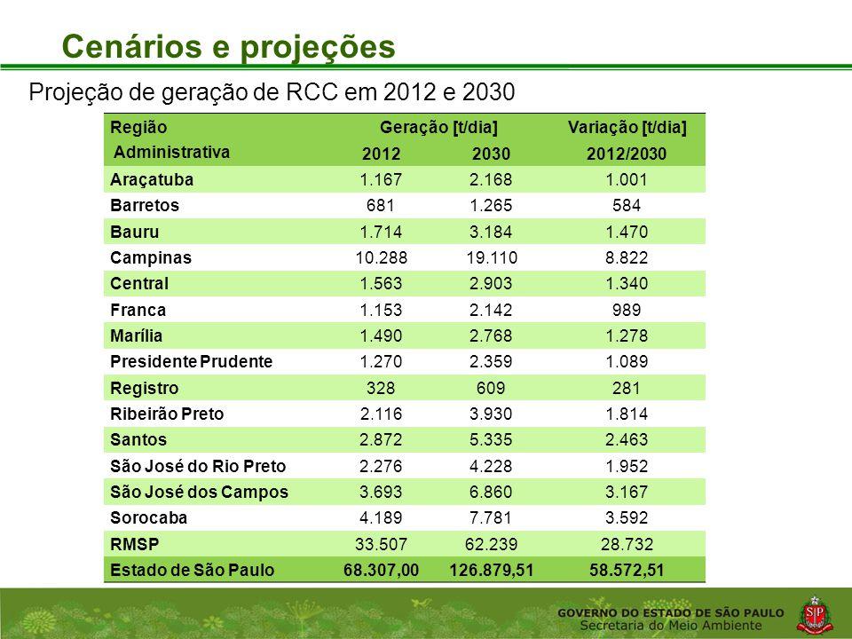 Cenários e projeções Projeção de geração de RCC em 2012 e 2030 Região